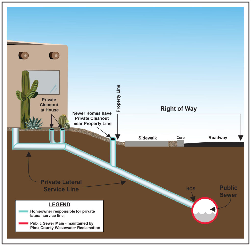 diagram of public and private sewer lines